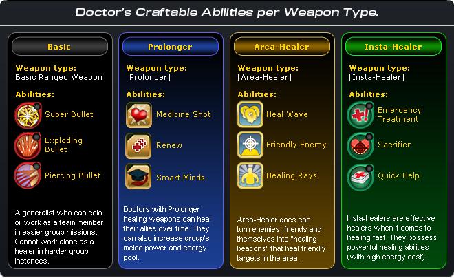 Doctor abilities