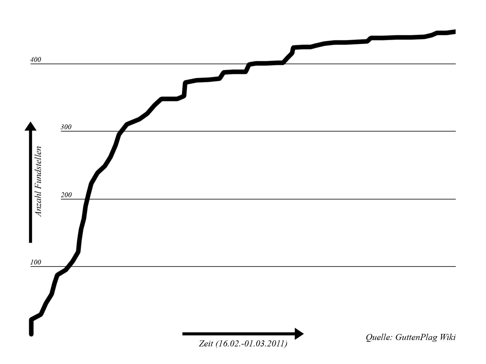 Bild - Diagramm blanko.png | GuttenPlag Wiki | FANDOM powered by Wikia