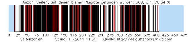 Plagiat graphic