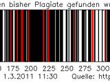 Animierter Barcode