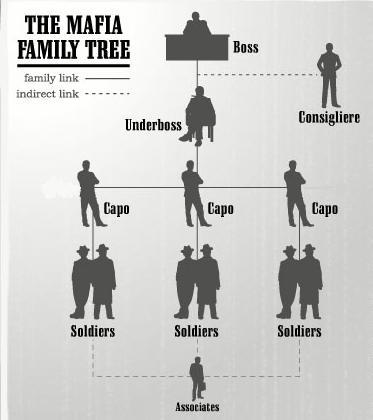 Mafia-family-tree