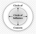 CircleofConcern.png