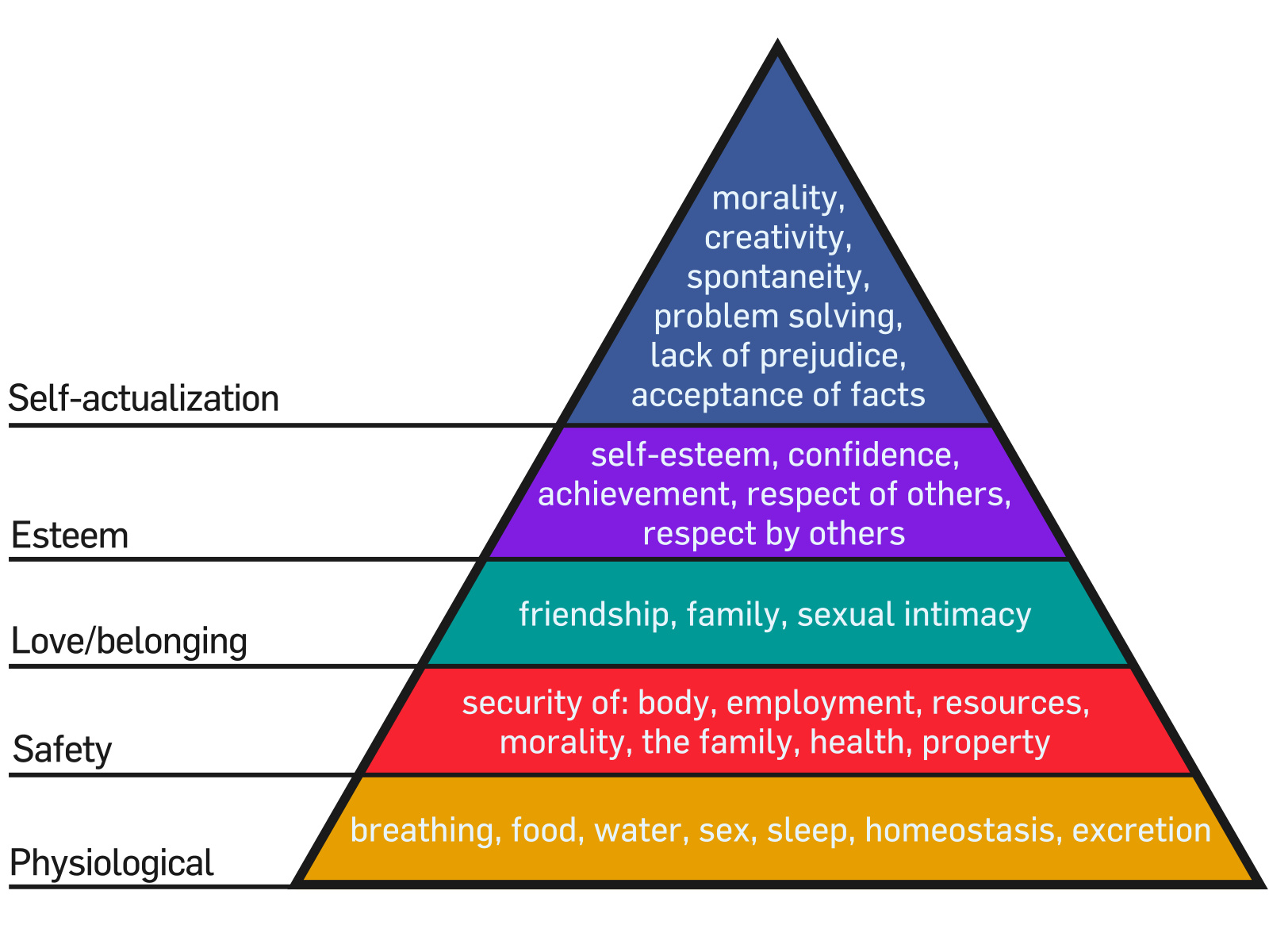 image maslow s hierarchy of needs png habitica wiki fandom