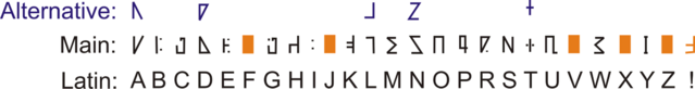 File:Runes to Latin v2a.png