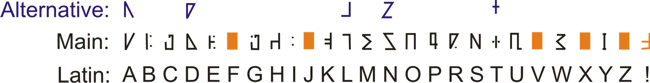 Runes to Latin v2c