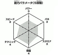 Fukunaga wykres