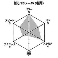 Tanaka wykres