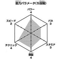 Ukai wykres