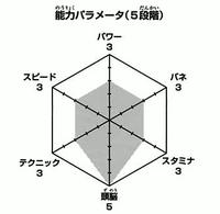 Kunimi wykres