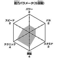 Sugawara wykres