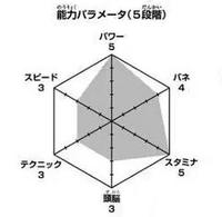 Ushijima wykres