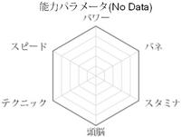 Naoi wykres