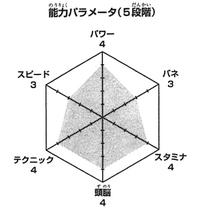 Washio wykres