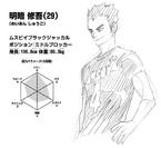 Shūgo Meian Profile