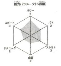 Asamushi wykres