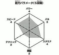 Michimiya wykres