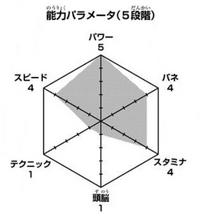 Koganegawa wykres