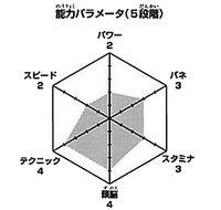 Shimada wykres