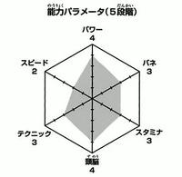 Hanamaki wykres