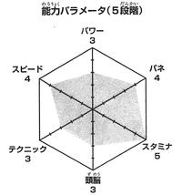 Komi wykres