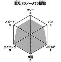 Kageyama wykres