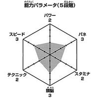 Yamaguchi wykres