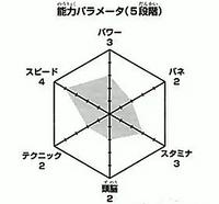 Kinoshita wykres