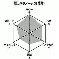 Iwaizumi wykres