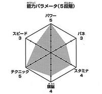 Oikawa wykres