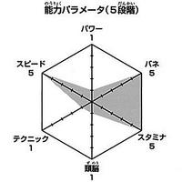 Hinata wykres