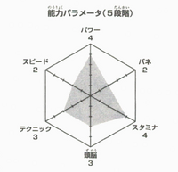 Tsukishima akiteru wykres