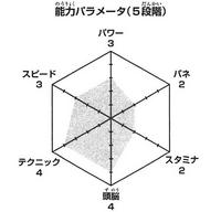 Yahaba wykres