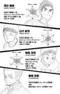 Sarukawa Tech Character Profiles 2