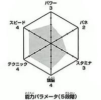 Kuroo wykres