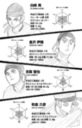 Sarukawa Tech Character Profiles 1