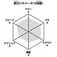 Semi wykres