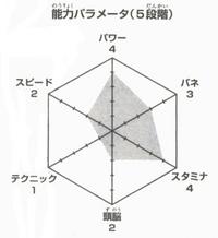 Hyakuzawa wykres