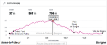 Route 117 elevation chart