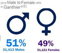 GAN MtoF ratio