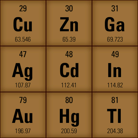 Periodic table used for calibration.