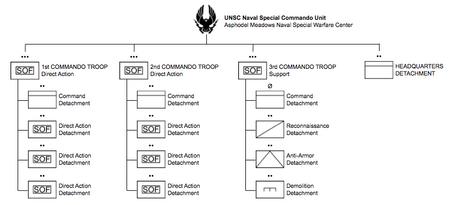 UNSC Naval Special Commando Unit ORBAT