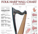 Teaching Resources for Harp Teachers