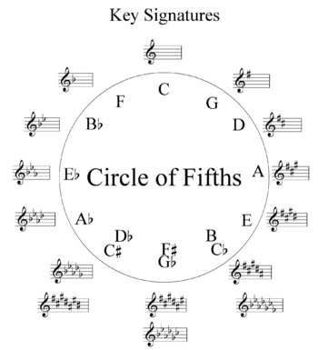 Music Scale Theory - Circle of Fifths