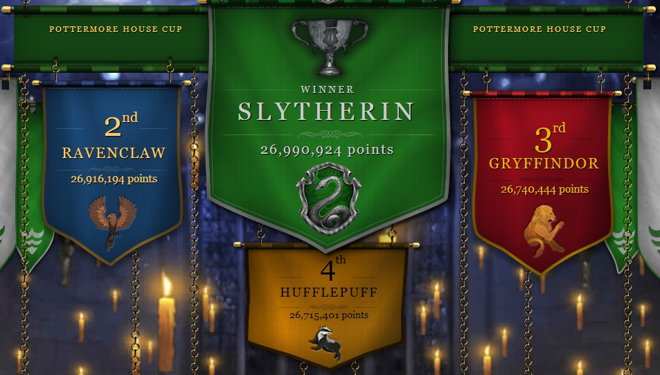 Third Pottermore House Cup