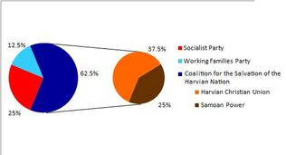 Composition of the 2010 Provisional Government