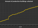 Production Buildings List