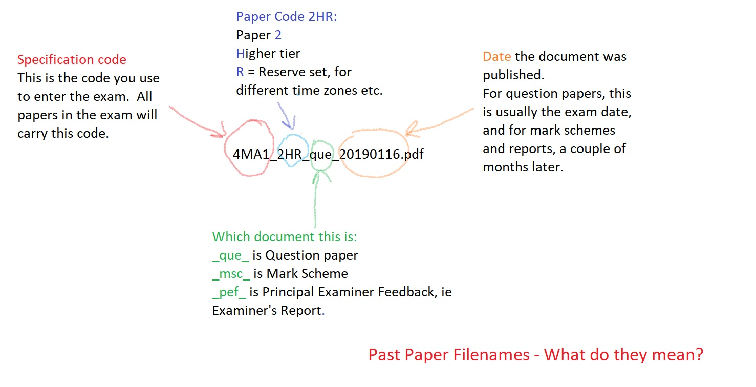 Past Papers | HE Exams Wiki | FANDOM powered by Wikia