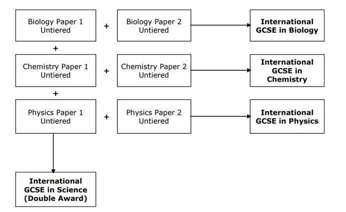 Edexcel Sciences structure