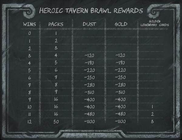 Heroic Tavern Brawl Rewards