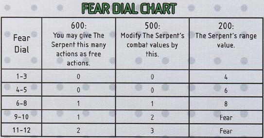 Fear Dial Chart